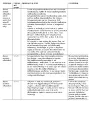 Fremstilling av ulike alkaner